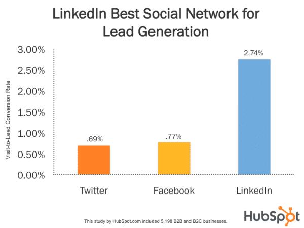 LinkedIn Best Social Network Lead Generation