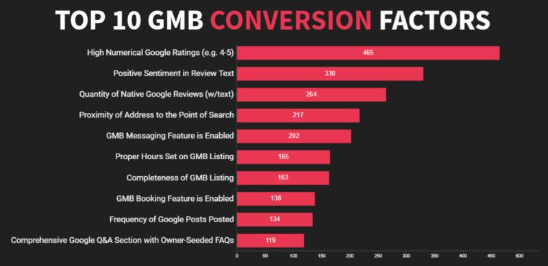 GMB Conversion Factors